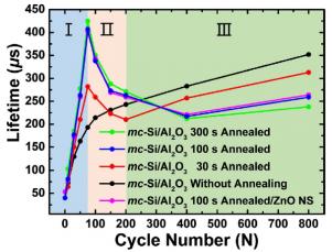 Al2O3层生长周期数、退火时长对mc-Si表面少子寿命的影响