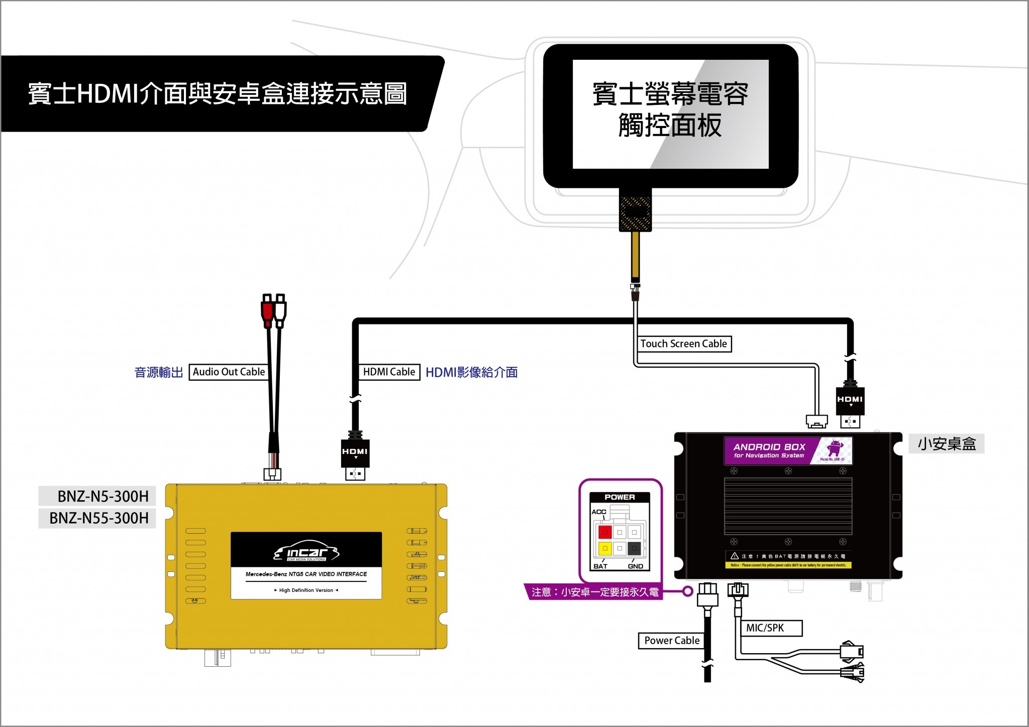 HDMI+NaviBox-01