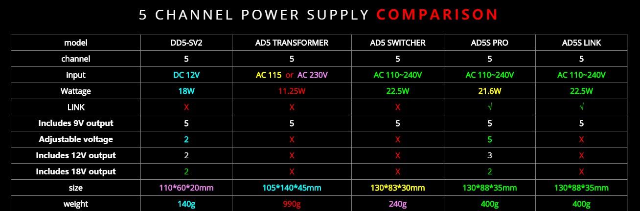 5路电源对比