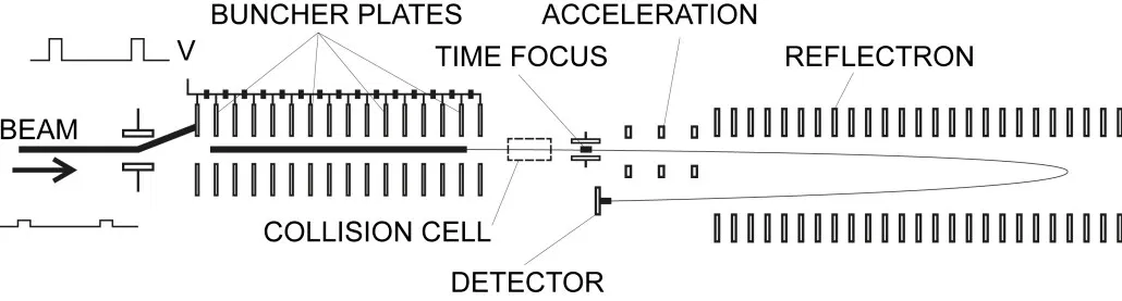 J105 SIMS Buncher-ToF Schematic