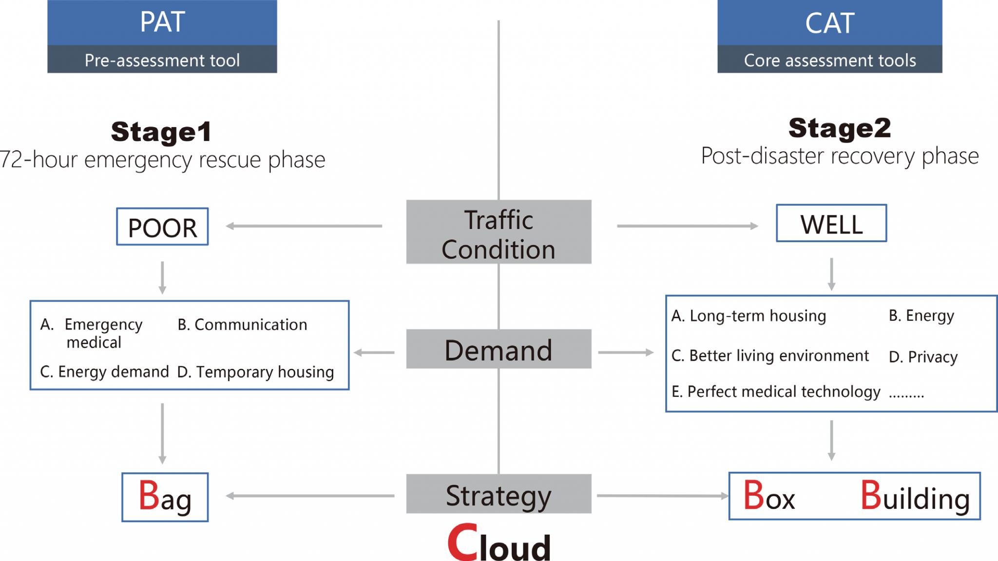 BBBC 结合 Q-SAND 体系 图示