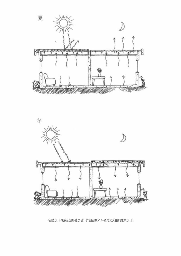 绿建小讲堂② _被动式太阳能建筑_15