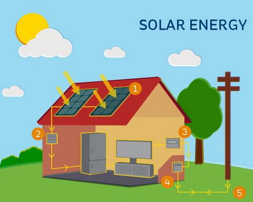 solar-energy11ab592d46d164eb900aff0000c22e361