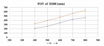 FOV of D200