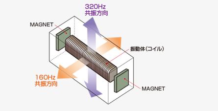 HAPTIC™ Reactor