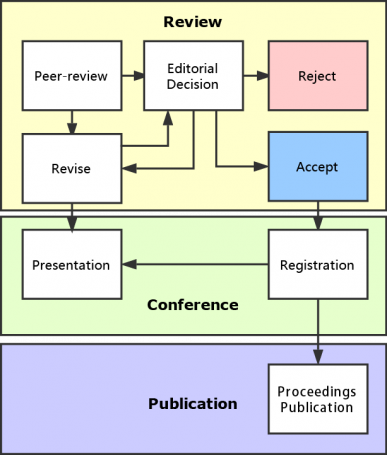 Conference review process